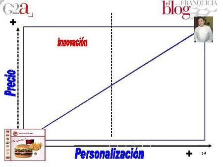diagonal servucción