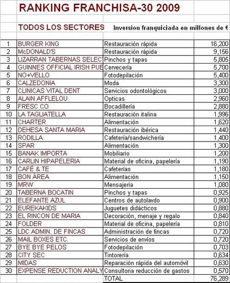 ranking franchisa 30